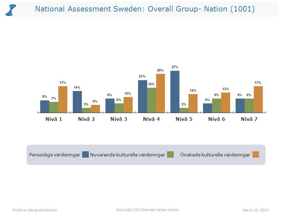 National Assessment Sweden: Overall Group- Nation (1001) Personliga värderingarNuvarande kulturella värderingarÖnskade kulturella värderingar Positive
