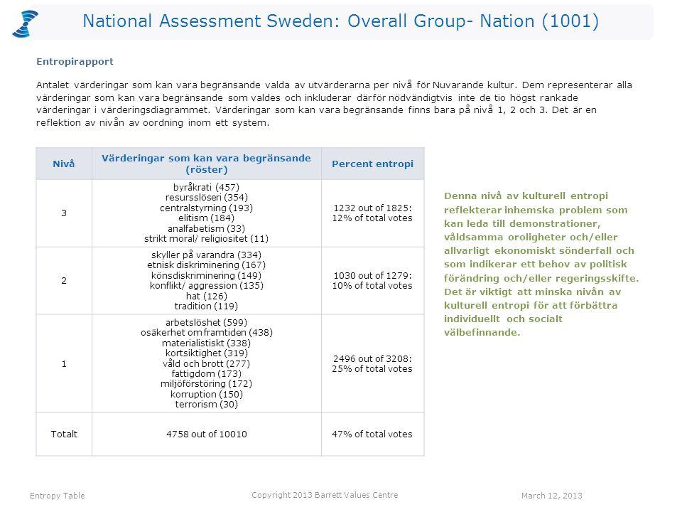 National Assessment Sweden: Overall Group- Nation (1001) värdering Röster: Nuvarande kulturRöster: Önskad kulturHopp arbetstillfällen34612578 ansvar för kommande generationer52405353 ekonomisk stabilitet197490293 välfungerande sjukvård97335238 långsiktighet32256224 bevarande av naturen118330212 omsorg om de äldre42253211 engagemang24209185 omsorg om de utsatta39195156 social rättvisa24169145 Ett värderingshopp inträffar när det är fler röster för en värdering gällande Önskad kultur än för en värdering gällande Nuvarande kultur.