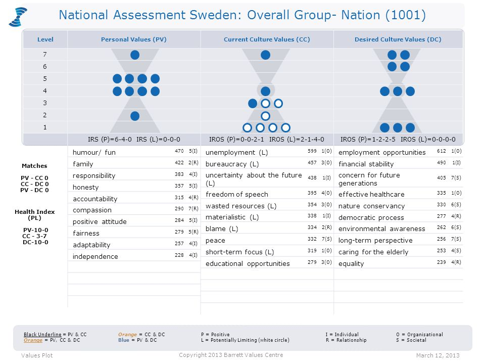 National Assessment Sweden: Overall Group- Nation (1001) CTS = 42-21-37 Entropy = 6% CTS = 21-16-63 Entropy = 47% Personal Values CTS = 42-25-33 Entropy = 1% Values distribution March 12, 2013 Copyright 2013 Barrett Values Centre Positive Values Potentially Limiting Values Current Culture Values Desired Culture Values C T S 2 1 3 4 5 6 7 C = Common Good T = Transformation S = Self-Interest