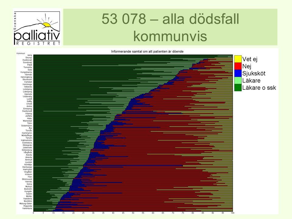 53 078 – alla dödsfall kommunvis www.palliativ.se