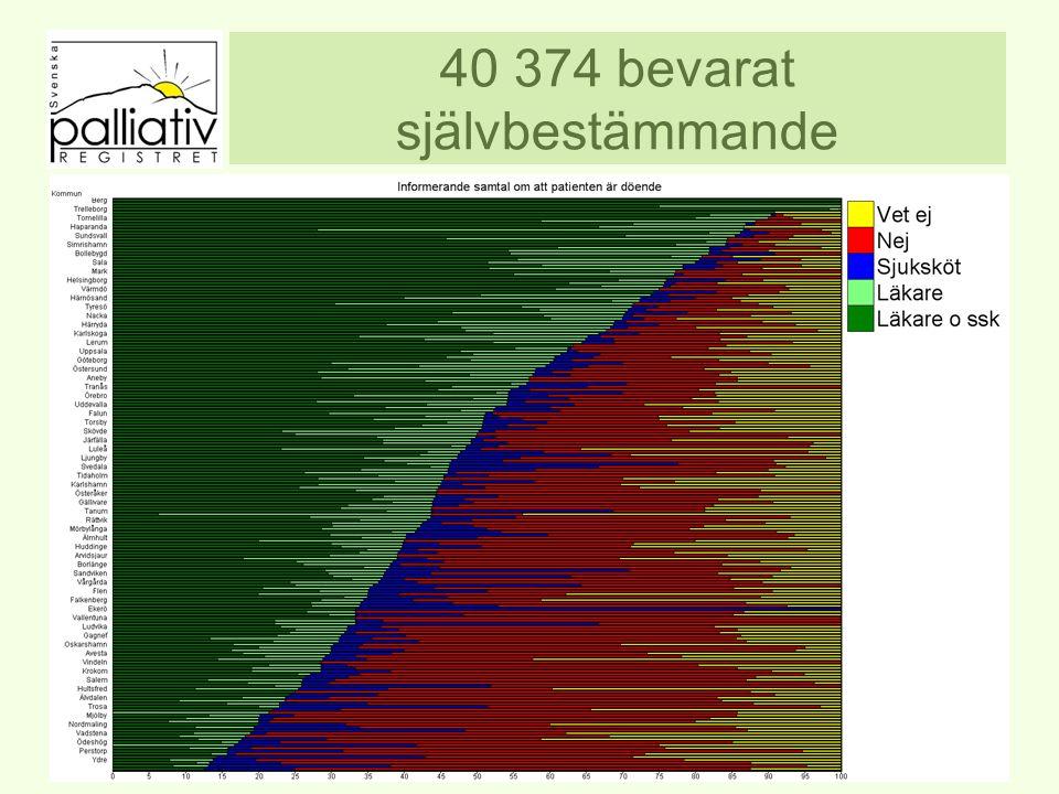 40 374 bevarat självbestämmande www.palliativ.se