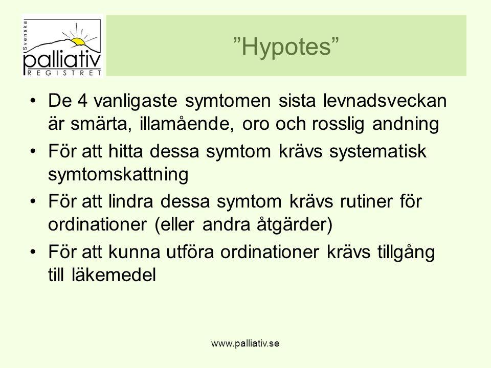 """""""Hypotes"""" De 4 vanligaste symtomen sista levnadsveckan är smärta, illamående, oro och rosslig andning För att hitta dessa symtom krävs systematisk sym"""