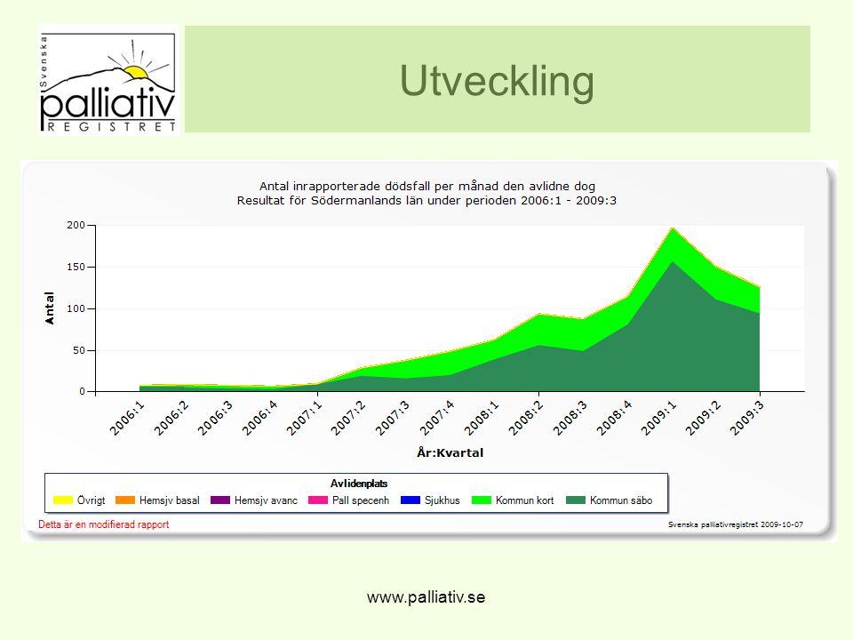 Utveckling www.palliativ.se