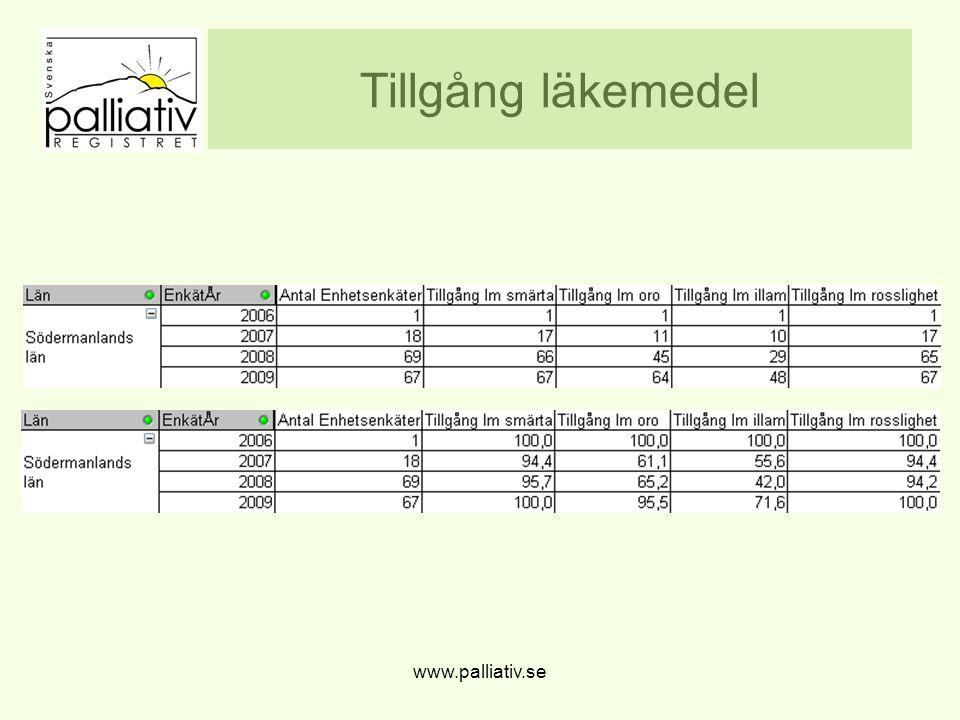 Tillgång läkemedel www.palliativ.se