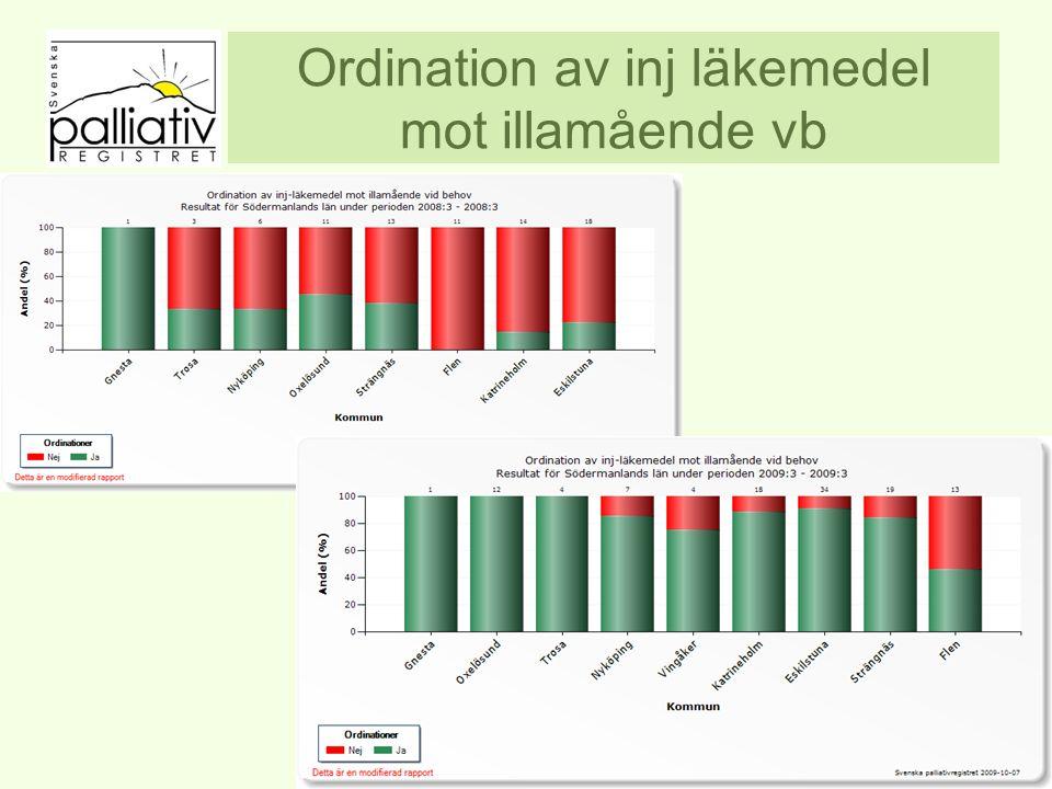 Ordination av inj läkemedel mot illamående vb www.palliativ.se