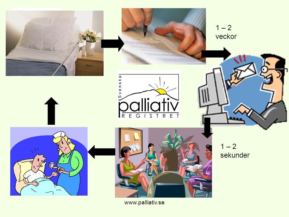 37 421 alla dödsfall 2008-2010 www.palliativ.se