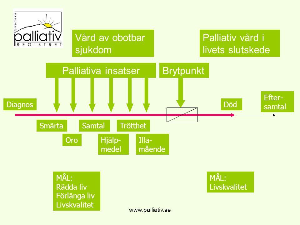 Oro www.palliativ.se