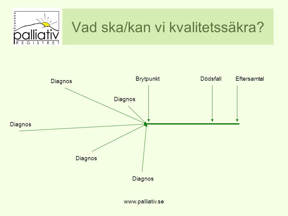 www.palliativ.se Vad ska/kan vi kvalitetssäkra? BrytpunktDödsfallEftersamtal Diagnos