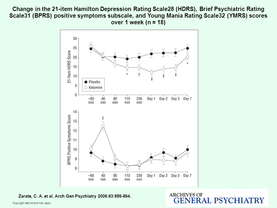 Copyright restrictions may apply. Zarate, C. A. et al. Arch Gen Psychiatry 2006;63:856-864. Change in the 21-item Hamilton Depression Rating Scale28 (