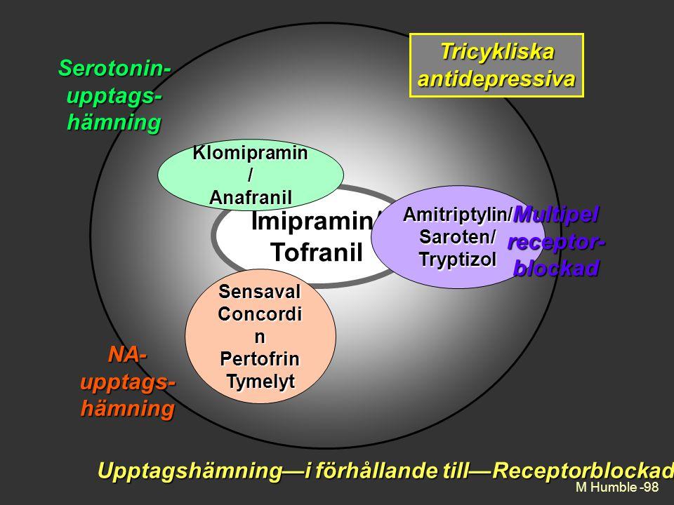 Imipramin/ Tofranil Amitriptylin/Saroten/Tryptizol Klomipramin / Anafranil Upptagshämning—i förhållande till—Receptorblockad M Humble -98 Sensaval Concordi n Pertofrin Tymelyt Multipelreceptor-blockad Serotonin-upptags-hämning NA-upptags-hämning Tricykliskaantidepressiva