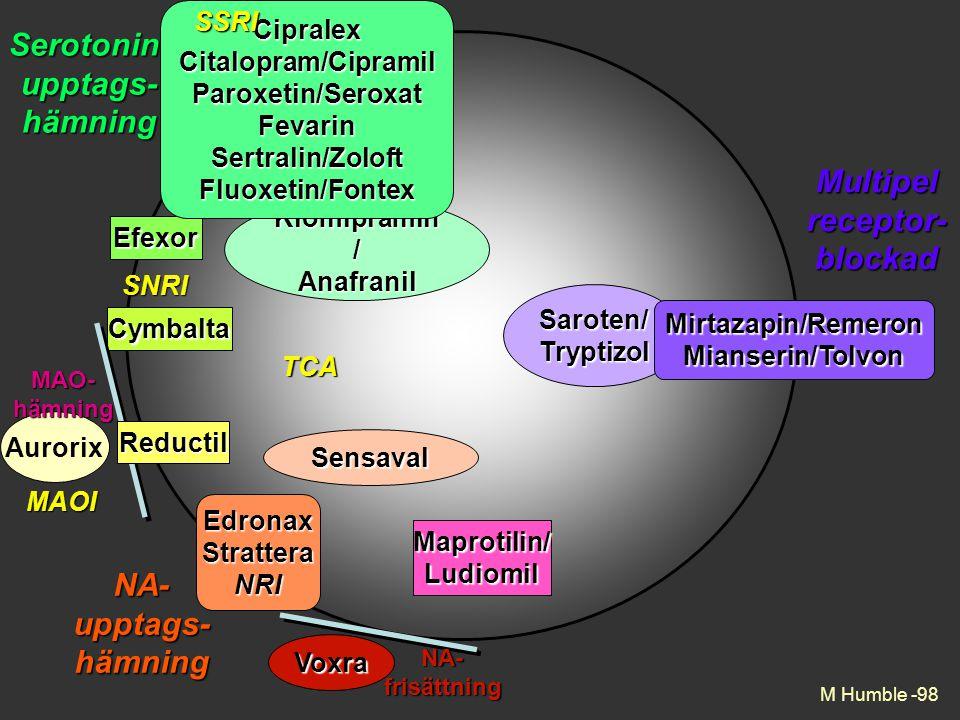 M Humble -98 Efexor SNRI Klomipramin / Anafranil Maprotilin/Ludiomil EdronaxStratteraNRI Saroten/Tryptizol Mirtazapin/RemeronMianserin/Tolvon Serotonin-upptags-hämning NA-upptags-hämning Multipelreceptor-blockad AurorixMAO-hämningSSRI CipralexCitalopram/CipramilParoxetin/SeroxatFevarinSertralin/ZoloftFluoxetin/Fontex Sensaval CymbaltaSSRITCA MAOI Reductil Voxra NA-frisättning