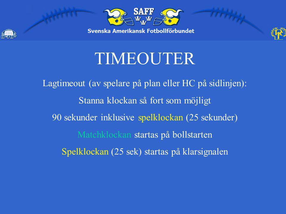 TIMEOUTER Lagtimeout (av spelare på plan eller HC på sidlinjen): Stanna klockan så fort som möjligt 90 sekunder inklusive spelklockan (25 sekunder) Matchklockan startas på bollstarten Spelklockan (25 sek) startas på klarsignalen