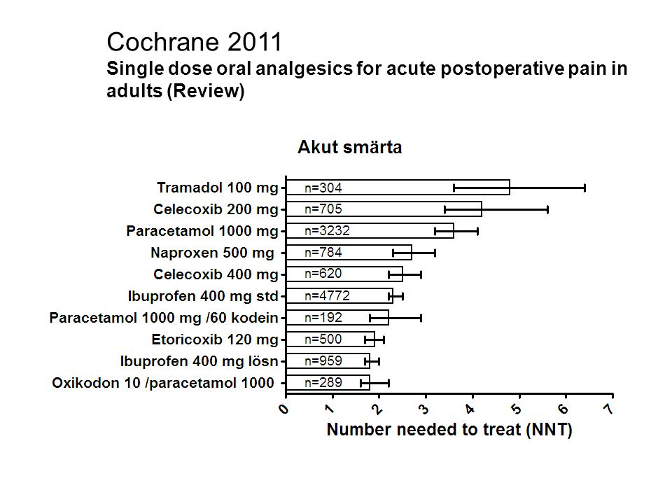 Risken för serious adverse events COX-2 inhib. vs NSAIDs Wright. CMAJ, 2002: 167 (10) 1131-1137