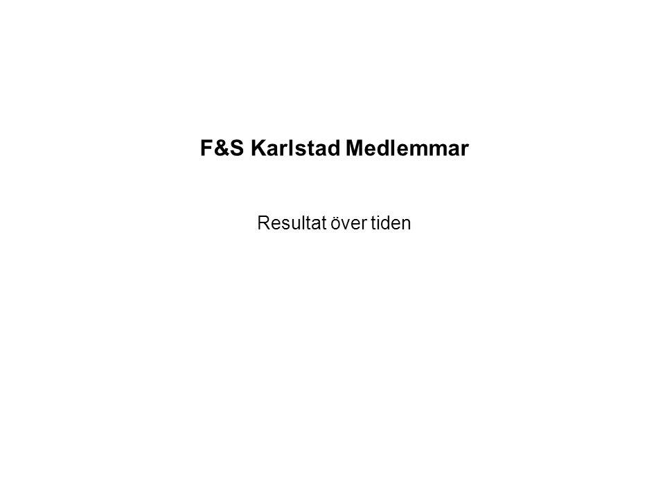 F&S Karlstad Medlemmar Resultat över tiden