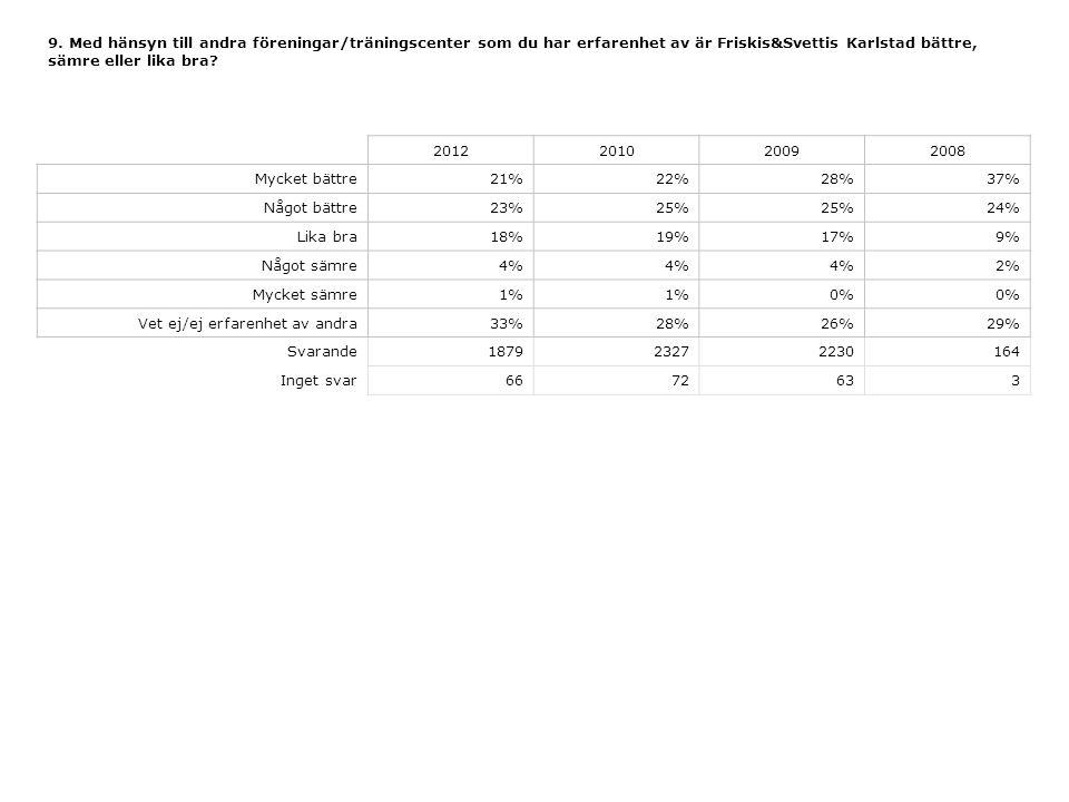 9. Med hänsyn till andra föreningar/träningscenter som du har erfarenhet av är Friskis&Svettis Karlstad bättre, sämre eller lika bra? 2012201020092008