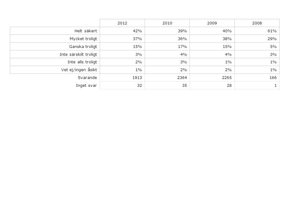 2012201020092008 Helt säkert42%39%40%61% Mycket troligt37%36%38%29% Ganska troligt15%17%15%5% Inte särskilt troligt3%4% 3% Inte alls troligt2%3%1% Vet ej/ingen åsikt1%2% 1% Svarande191323642265166 Inget svar3235281
