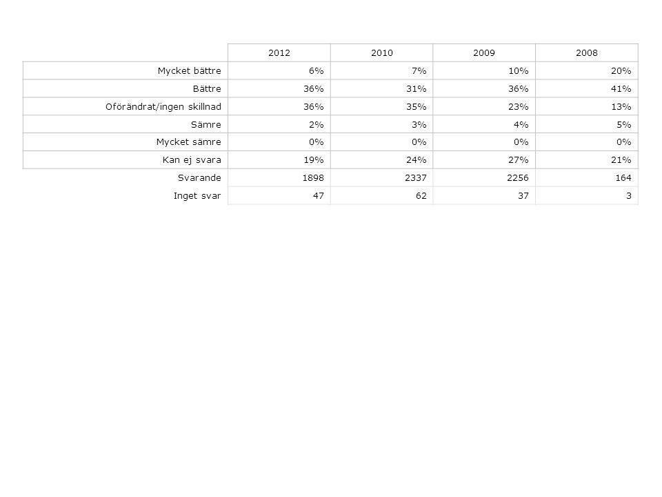 2012201020092008 Mycket bättre6%7%10%20% Bättre36%31%36%41% Oförändrat/ingen skillnad36%35%23%13% Sämre2%3%4%5% Mycket sämre0% Kan ej svara19%24%27%21% Svarande189823372256164 Inget svar4762373