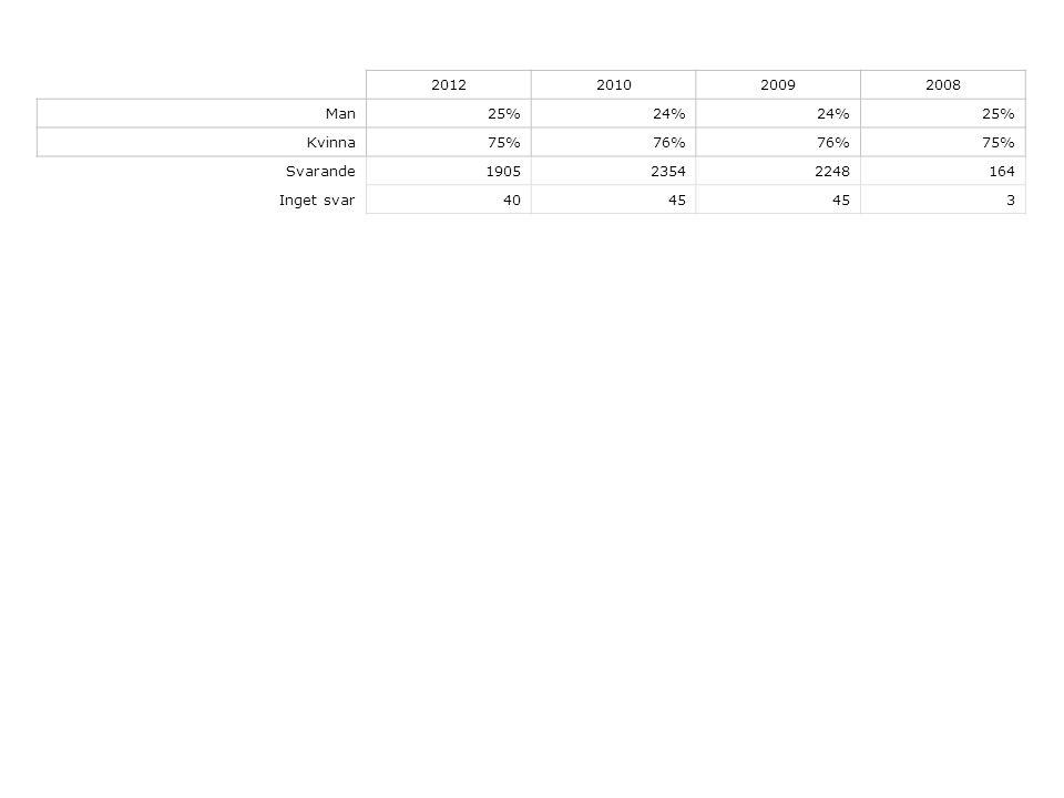 2012201020092008 Man25%24% 25% Kvinna75%76% 75% Svarande190523542248164 Inget svar4045 3