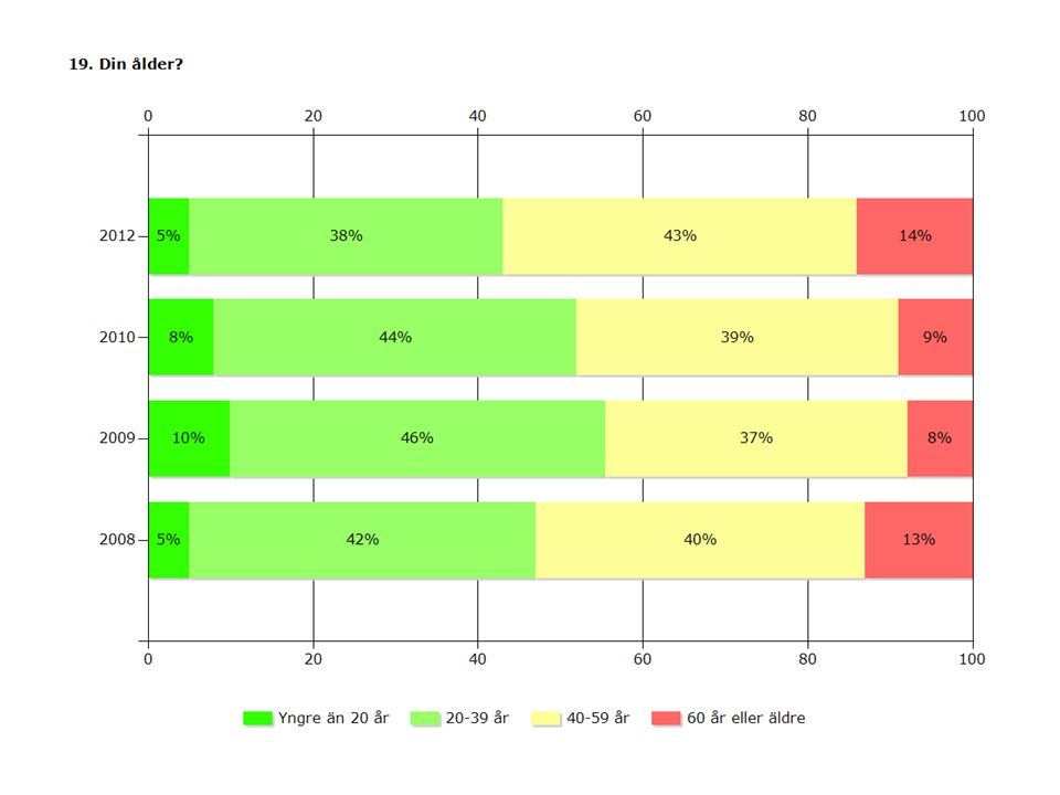 2012201020092008 Yngre än 20 år5%8%10%5% 20-39 år38%44%46%42% 40-59 år43%39%37%40% 60 år eller äldre14%9%8%13% Svarande191223562252165 Inget svar3343412