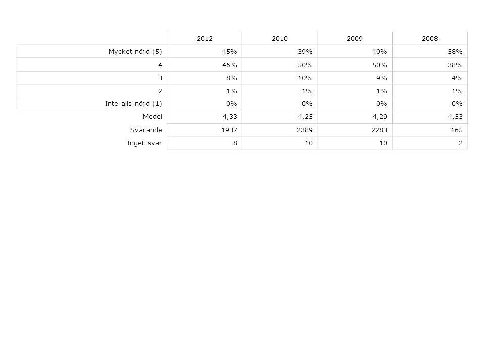 2012201020092008 Mycket nöjd (5)45%39%40%58% 446%50% 38% 38%10%9%4% 21% Inte alls nöjd (1)0% Medel4,334,254,294,53 Svarande193723892283165 Inget svar810 2