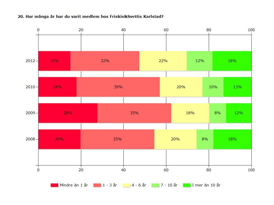2012201020092008 Mindre än 1 år15%18%28%20% 1 - 3 år32%39%35% 4 - 6 år22%20%18%20% 7 - 10 år12%10%8% I mer än 10 år18%13%12%18% Svarande190723552252164 Inget svar3844413