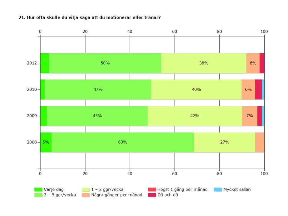 2012201020092008 Varje dag4%2%3%5% 3 – 5 ggr/vecka50%47%45%63% 1 – 2 ggr/vecka38%40%42%27% Några gånger per månad6% 7%4% Högst 1 gång per månad0% Då och då2%3%2%0% Mycket sällan0%1% 0% Svarande190823562247164 Inget svar3743463