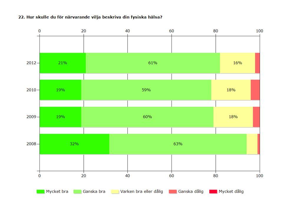2012201020092008 Mycket bra21%19% 32% Ganska bra61%59%60%63% Varken bra eller dålig16%18% 5% Ganska dålig2%4%3%1% Mycket dålig0% Svarande190823552245164 Inget svar3744483