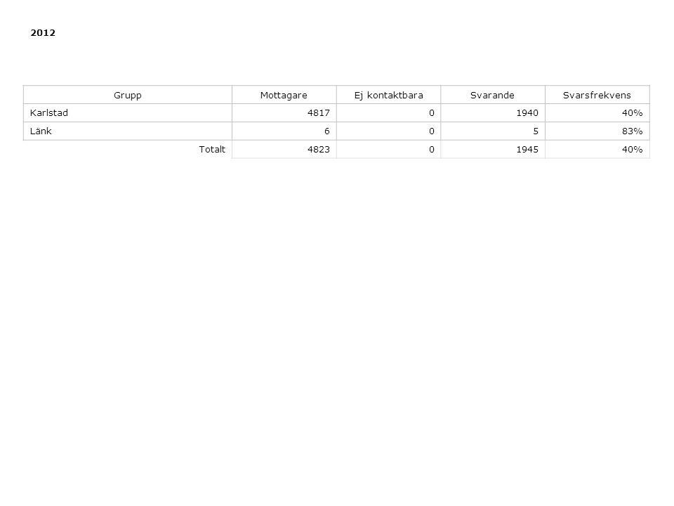 2012 GruppMottagareEj kontaktbaraSvarandeSvarsfrekvens Karlstad48170194040% Länk60583% Totalt48230194540%