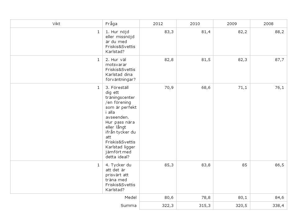 ViktFråga2012201020092008 11. Hur nöjd eller missnöjd är du med Friskis&Svettis Karlstad.