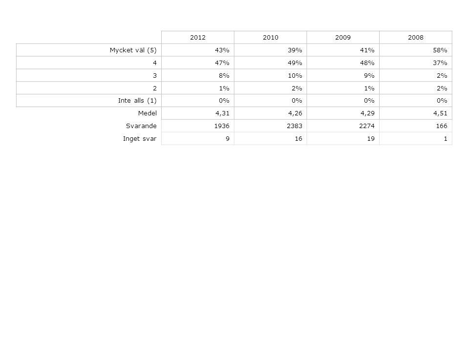 2012201020092008 Mycket väl (5)43%39%41%58% 447%49%48%37% 38%10%9%2% 21%2%1%2% Inte alls (1)0% Medel4,314,264,294,51 Svarande193623832274166 Inget svar916191