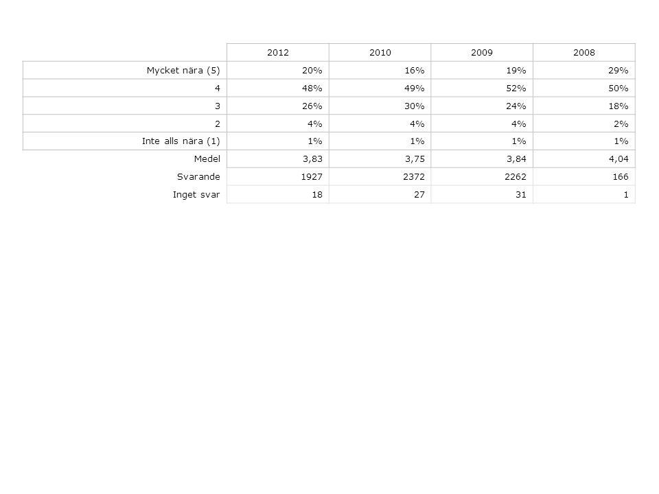 2012201020092008 Mycket nära (5)20%16%19%29% 448%49%52%50% 326%30%24%18% 24% 2% Inte alls nära (1)1% Medel3,833,753,844,04 Svarande192723722262166 Inget svar1827311