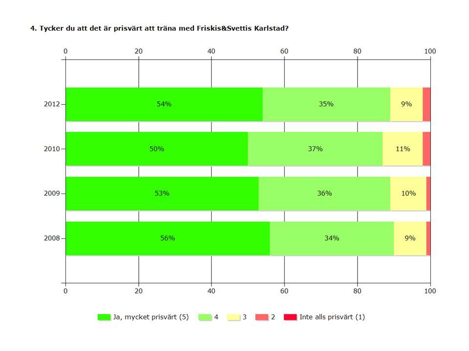 2012201020092008 Ja, mycket prisvärt (5)54%50%53%56% 435%37%36%34% 39%11%10%9% 22% 1% Inte alls prisvärt (1)0% Medel4,414,354,44,46 Svarande193423842282165 Inget svar1115112