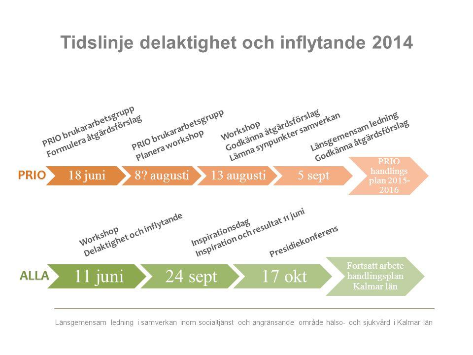 Länsgemensam ledning i samverkan inom socialtjänst och angränsande område hälso- och sjukvård i Kalmar län Tidslinje delaktighet och inflytande 2014 1