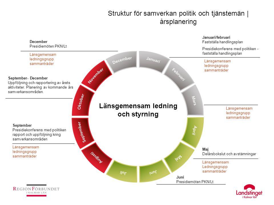 Länsgemensam ledning och styrning Struktur för samverkan politik och tjänstemän | årsplanering September- December Uppföljning och rapportering av åre