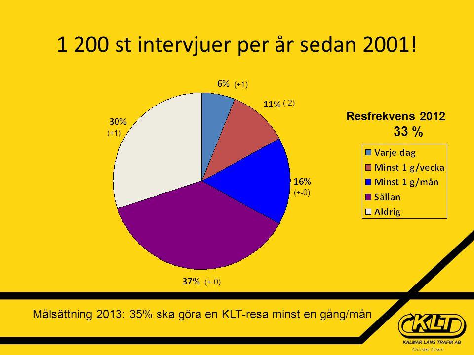 Christer Olson Kundnöjdhet 2012 Fördelat på resfrekvens Procent nöjda