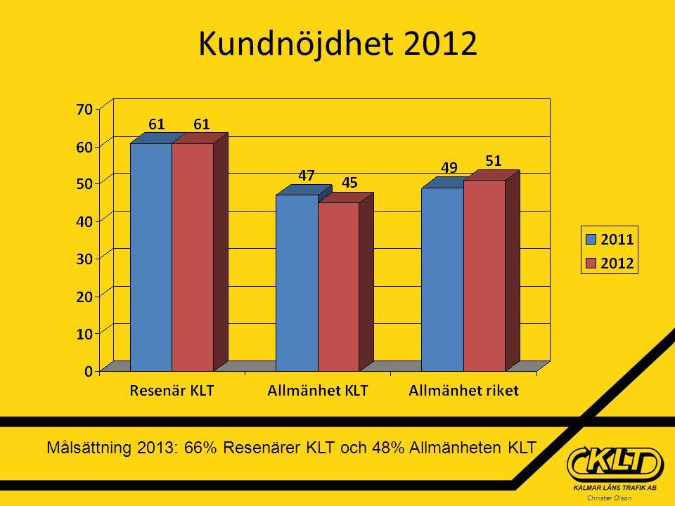 Christer Olson Kundnöjdhet 2012 Målsättning 2013: 66% Resenärer KLT och 48% Allmänheten KLT