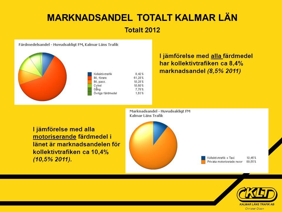 Christer Olson MARKNADSANDEL TOTALT KALMAR LÄN Totalt 2012 I jämförelse med alla färdmedel har kollektivtrafiken ca 8,4% marknadsandel (8,5% 2011) I jämförelse med alla motoriserande färdmedel i länet är marknadsandelen för kollektivtrafiken ca 10,4% (10,5% 2011).