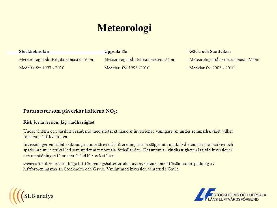 Meteorologi Stockholms län Meteorologi från Högdalenmasten 50 m Medelår för 1993 - 2010 Uppsala län Meteorologi från Marstamasten, 24 m Medelår för 1993 -2010 Gävle och Sandviken Meteorologi från virtuell mast i Valbo Medelår för 2003 - 2010 Parametrer som påverkar halterna NO 2 : Risk för inversion, låg vindhastighet Under vintern och särskilt i samband med snötäckt mark är inversioner vanligare än under sommarhalvåret vilket försämrar luftkvaliteten.