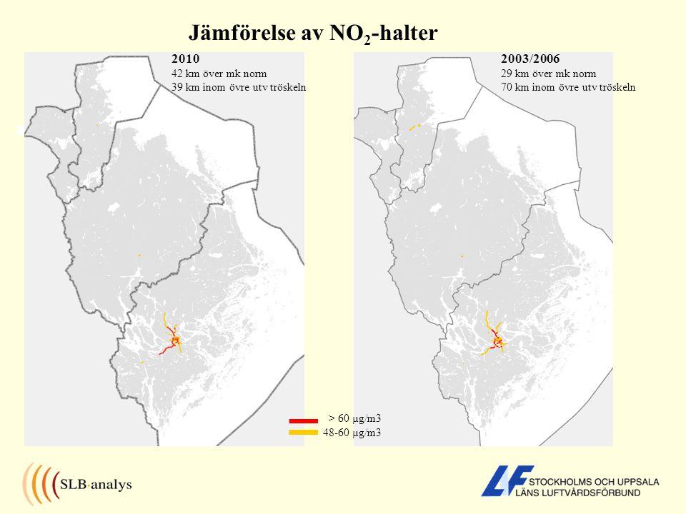 Jämförelse av NO 2 -halter 2010 42 km över mk norm 39 km inom övre utv tröskeln 2003/2006 29 km över mk norm 70 km inom övre utv tröskeln > 60 µg/m3 48-60 µg/m3
