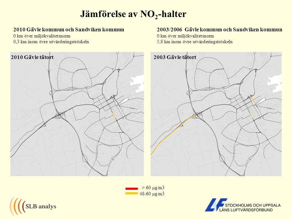 Jämförelse av NO 2 -halter > 60 µg/m3 48-60 µg/m3 2010 Gävle tätort2003 Gävle tätort 2010 Gävle kommun och Sandviken kommun 0 km över miljökvalitetsnorm 0,3 km inom övre utvärderingströskeln 2003/2006 Gävle kommun och Sandviken kommun 0 km över miljökvalitetsnorm 5,8 km inom övre utvärderingströskeln