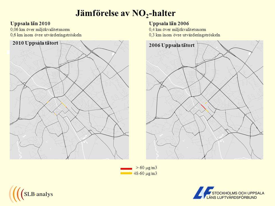 Jämförelse av NO 2 -halter > 60 µg/m3 48-60 µg/m3 2006 Uppsala tätort Uppsala län 2010 0,06 km över miljökvalitetsnorm 0,6 km inom övre utvärderingströskeln Uppsala län 2006 0,4 km över miljökvalitetsnorm 0,3 km inom övre utvärderingströskeln 2010 Uppsala tätort