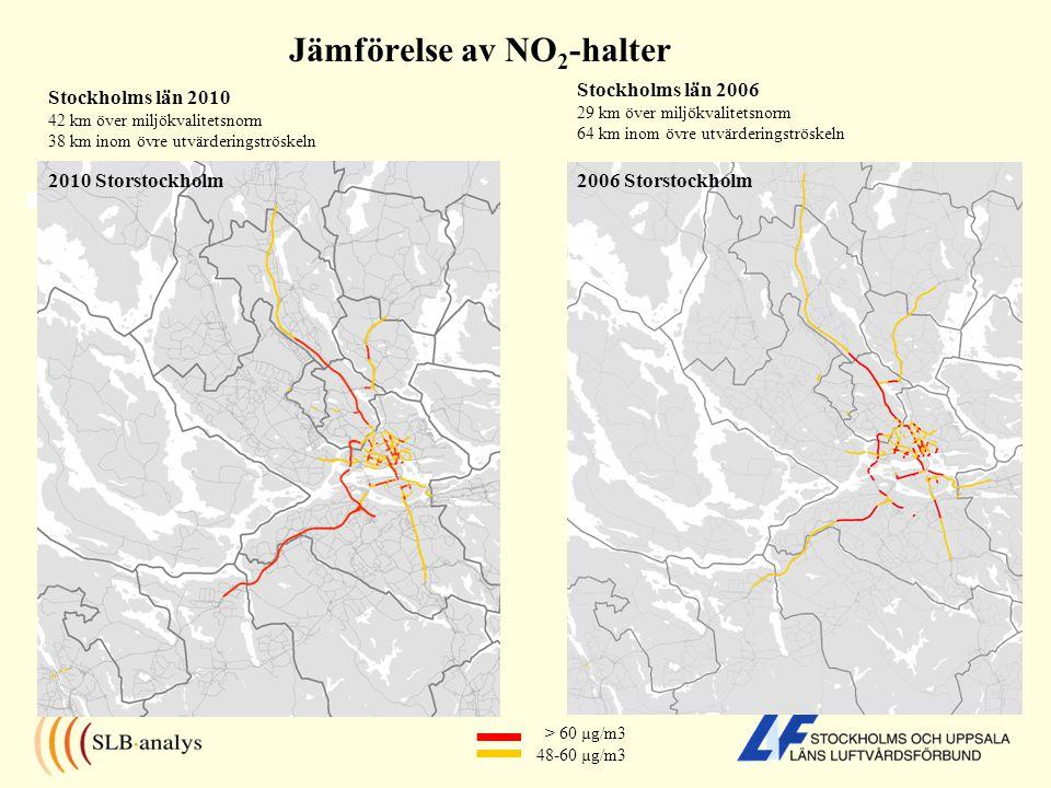 Jämförelse av NO 2 -halter > 60 µg/m3 48-60 µg/m3 2006 Storstockholm Stockholms län 2006 29 km över miljökvalitetsnorm 64 km inom övre utvärderingströskeln Stockholms län 2010 42 km över miljökvalitetsnorm 38 km inom övre utvärderingströskeln 2010 Storstockholm