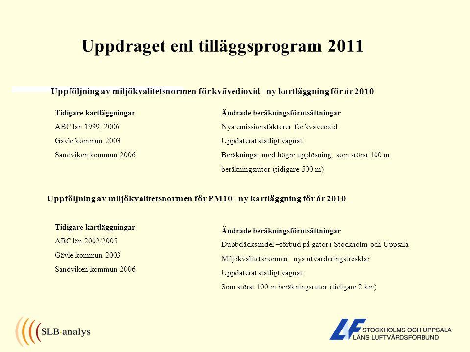 Uppdraget enl tilläggsprogram 2011 Uppföljning av miljökvalitetsnormen för kvävedioxid –ny kartläggning för år 2010 Uppföljning av miljökvalitetsnorme