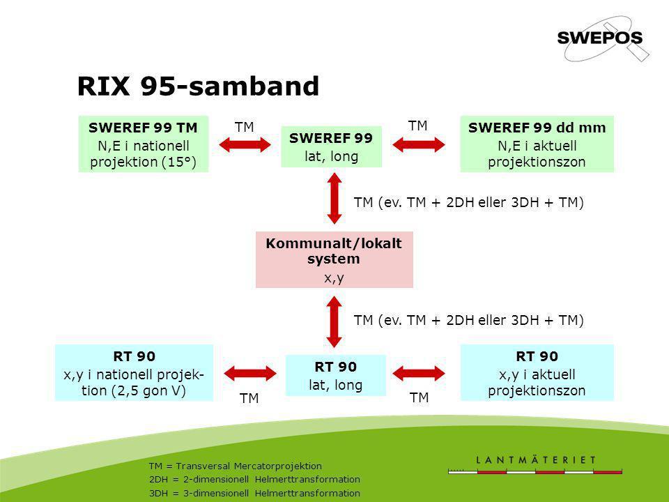 RIX 95-samband SWEREF 99 TM N,E i nationell projektion (15°) SWEREF 99 lat, long SWEREF 99 dd mm N,E i aktuell projektionszon Kommunalt/lokalt system