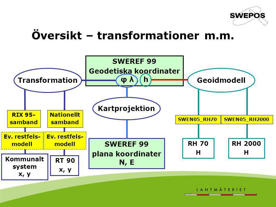 Översikt – transformationer m.m. SWEREF 99 Geodetiska koordinater φ λ, h Kartprojektion SWEREF 99 plana koordinater N, E Transformation Kommunalt syst