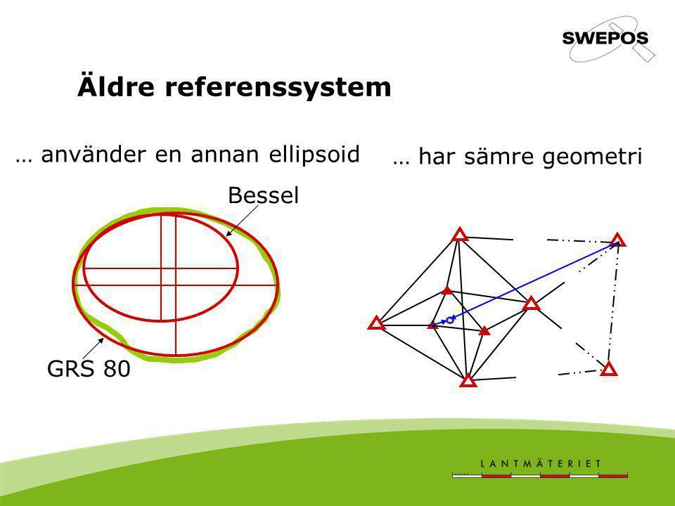 … använder en annan ellipsoid … har sämre geometri GRS 80 Bessel Äldre referenssystem