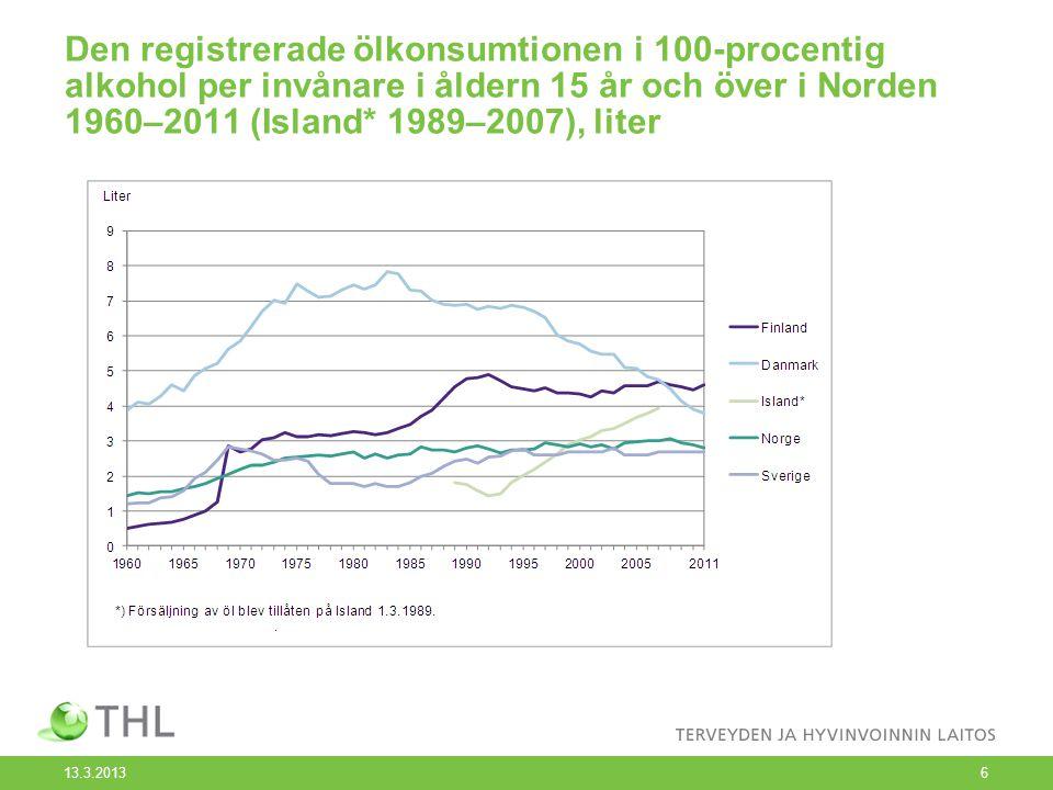 Den registrerade ölkonsumtionen i 100-procentig alkohol per invånare i åldern 15 år och över i Norden 1960–2011 (Island* 1989–2007), liter 13.3.2013 6