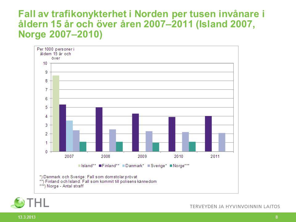 Fall av trafikonykterhet i Norden per tusen invånare i åldern 15 år och över åren 2007–2011 (Island 2007, Norge 2007–2010) 13.3.2013 8