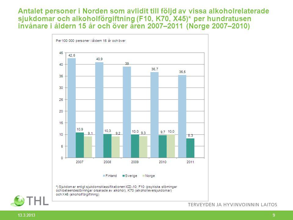 Antalet personer i Norden som avlidit till följd av vissa alkoholrelaterade sjukdomar och alkoholförgiftning (F10, K70, X45)* per hundratusen invånare