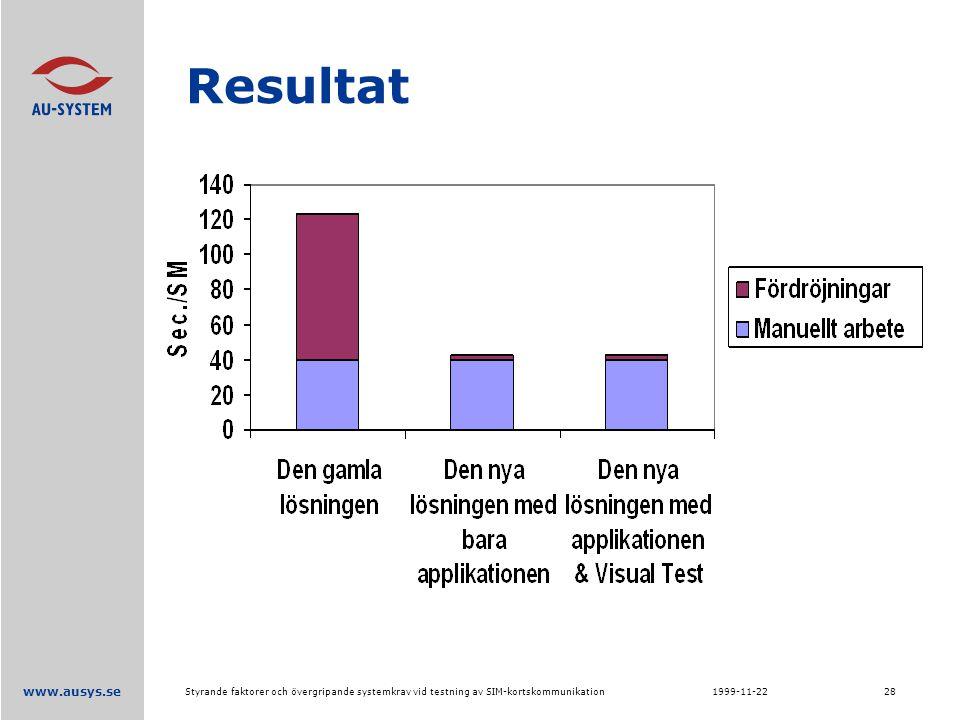 www.ausys.se 1999-11-22Styrande faktorer och övergripande systemkrav vid testning av SIM-kortskommunikation28 Resultat